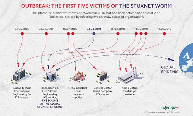 10 virus che cambiarono il mondo: Stuxnet (2010) - Rebus Multimedia