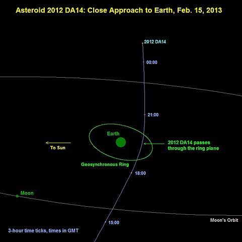 2012DA14 sfiorerà la Terra il 15 Febbraio 2013 - Pareri e Pensieri - PiF