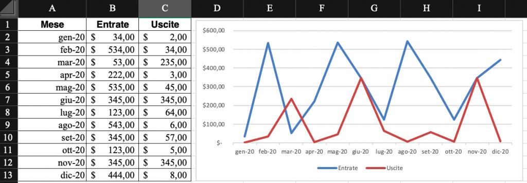 Pillole di Excel - 25 - Grafici - Lamberto Salucco